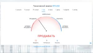 Технический анализ BTCUSD на сайте Future Management Systems